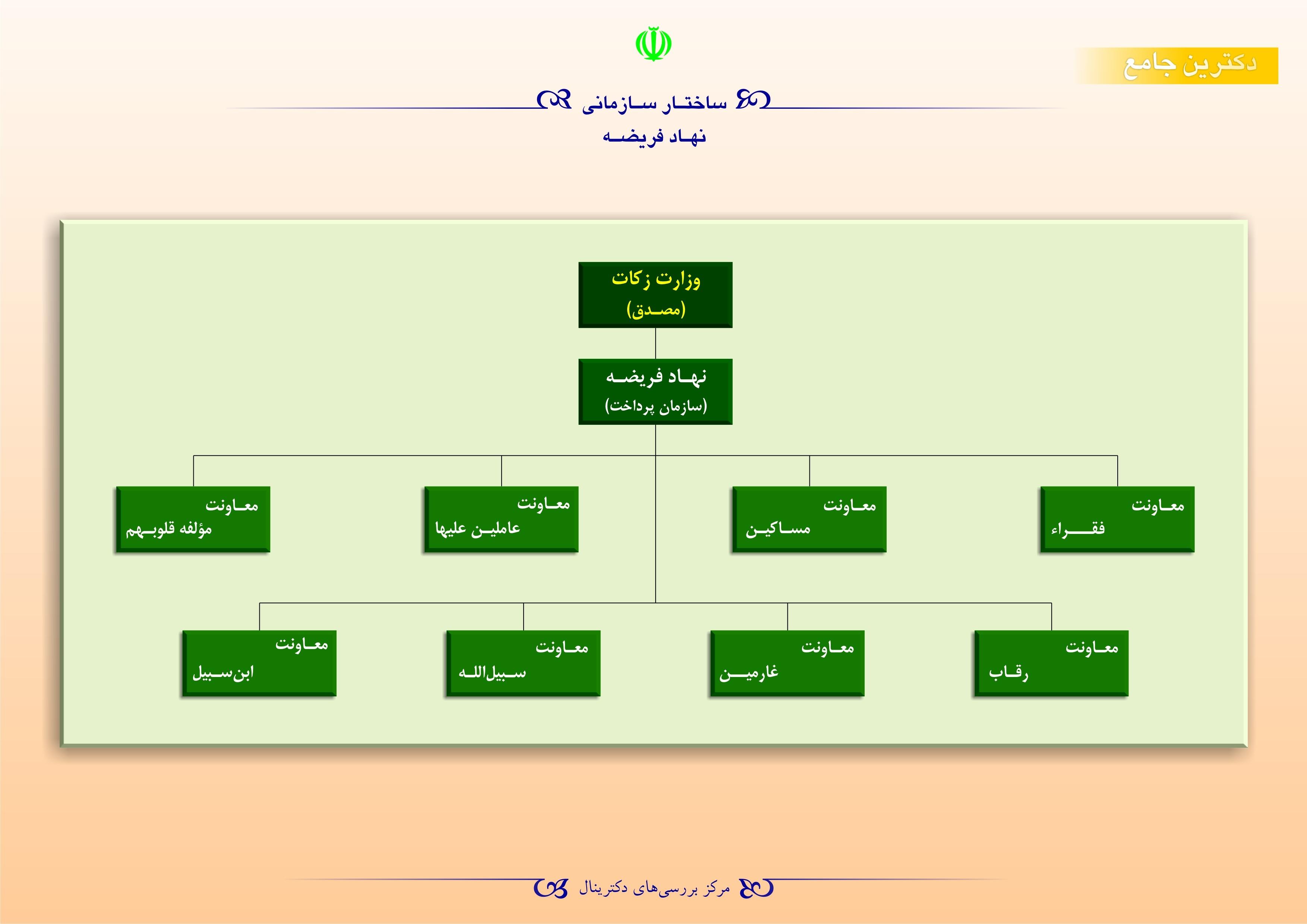 وزارت زکات