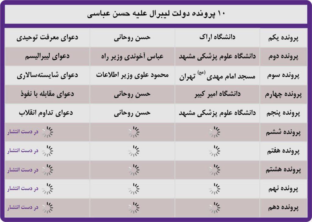 ۱۰ پرونده دولت لیبرالی علیه حسن عباسی