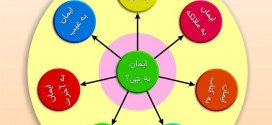 رویکرد آيتمدار در تربیت کودکان استراتژیست