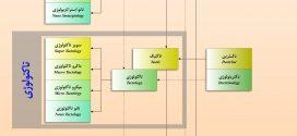 شبکه خرد و اندیشه کاربردی مبتنی بر دکترین