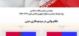 افتتاح سایت «مهندسی سیاسی»